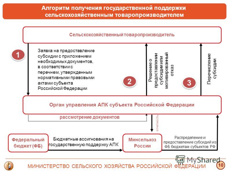 Сельскохозяйственный товаропроизводитель 1 1 2 2 3 3 Орган управления АПК субъекта Российской Федерации Заявка на предоставление субсидии с приложением необходимых документов, в соответствии с перечнем, утвержденным нормативными правовыми актами субъ