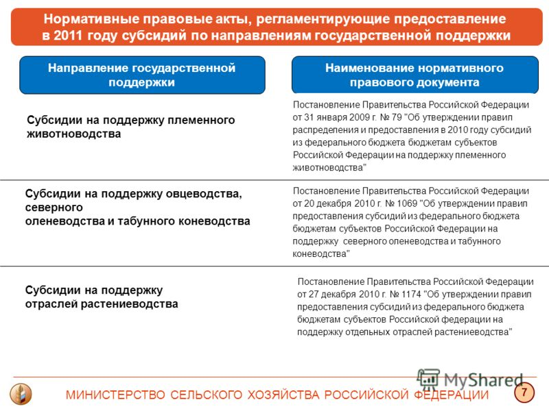 Нормативные правовые акты, регламентирующие предоставление в 2011 году субсидий по направлениям государственной поддержки Направление государственной поддержки Постановление Правительства Российской Федерации от 27 декабря 2010 г. 1174