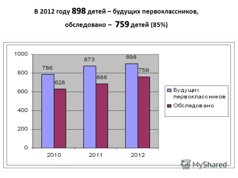898 В 2012 году 898 детей – будущих первоклассников, 759 обследовано – 759 детей (85%)