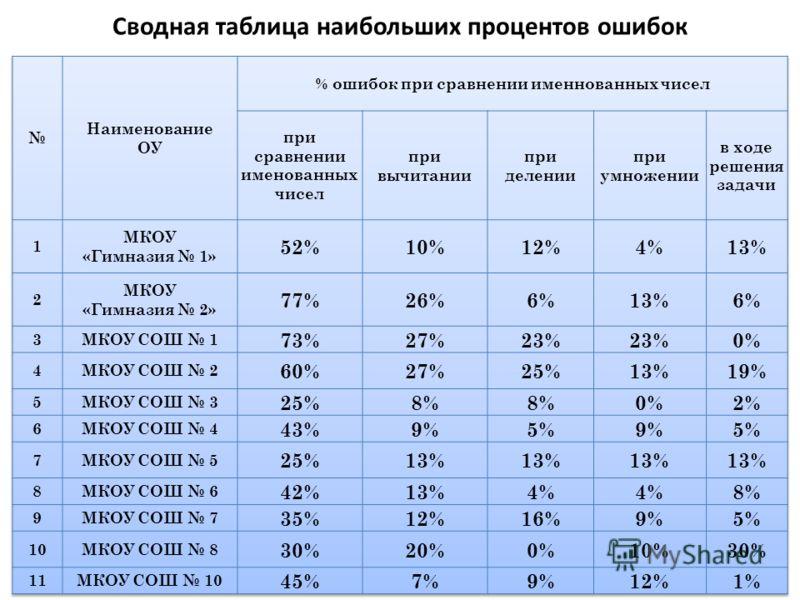 Сводная таблица наибольших процентов ошибок