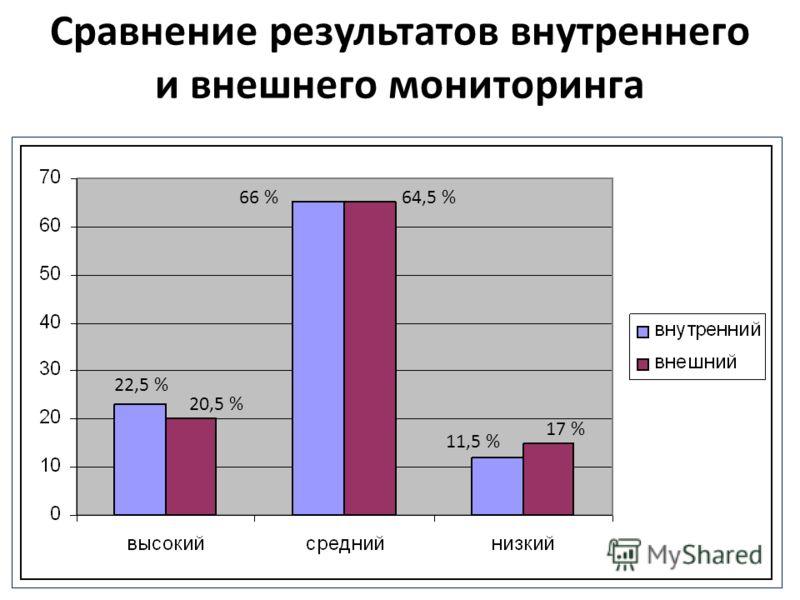 Сравнение результатов внутреннего и внешнего мониторинга 22,5 % 20,5 % 66 %64,5 % 11,5 % 17 %