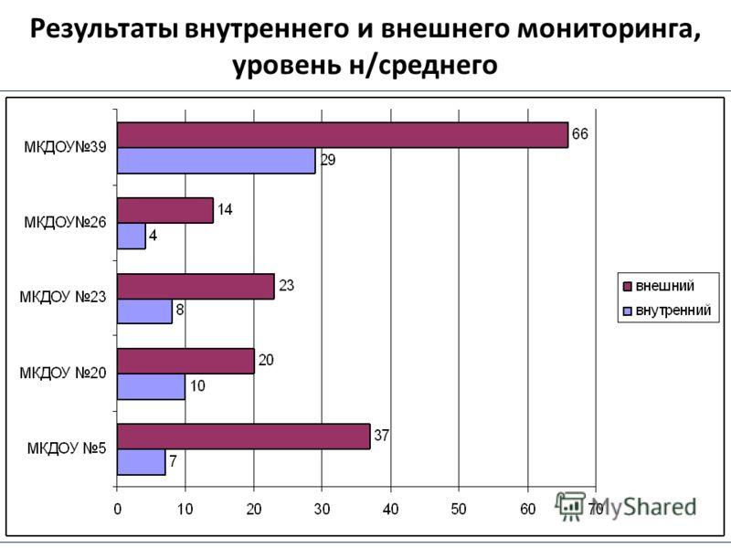 Результаты внутреннего и внешнего мониторинга, уровень н/среднего