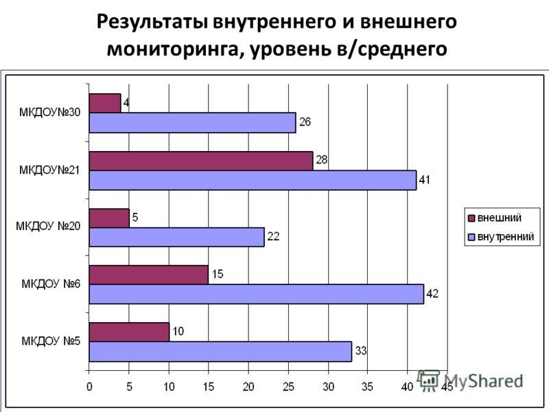 Результаты внутреннего и внешнего мониторинга, уровень в/среднего