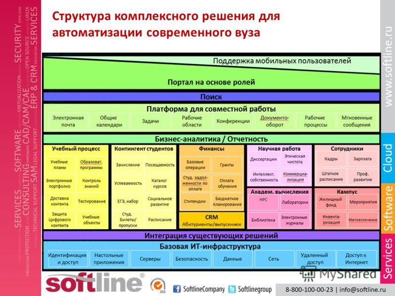 Структура комплексного решения для автоматизации современного вуза