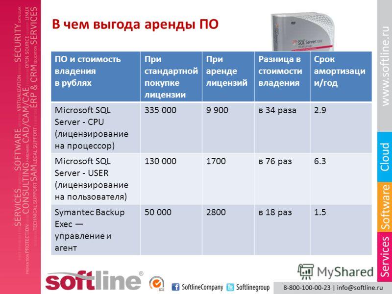В чем выгода аренды ПО ПО и стоимость владения в рублях При стандартной покупке лицензии При аренде лицензий Разница в стоимости владения Срок амортизаци и/год Microsoft SQL Server - CPU (лицензирование на процессор) 335 0009 900в 34 раза2.9 Microsof