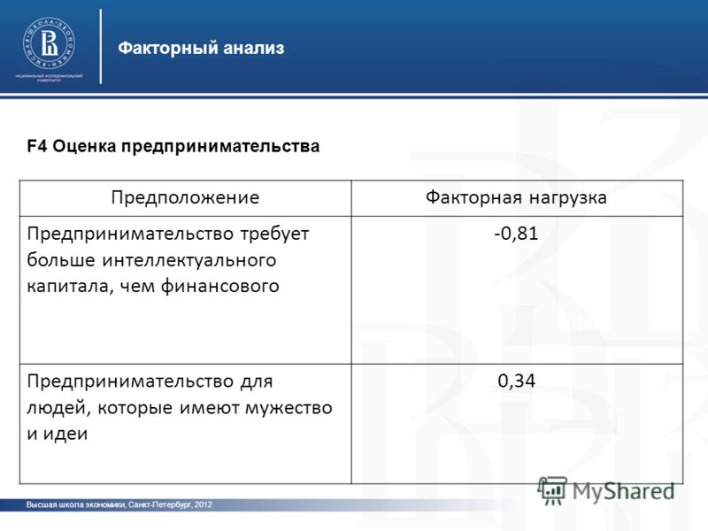 фото Факторный анализ Высшая школа экономики, Санкт-Петербург, 2012 F4 Оценка предпринимательства ПредположениеФакторная нагрузка Предпринимательство требует больше интеллектуального капитала, чем финансового -0,81 Предпринимательство для людей, кото