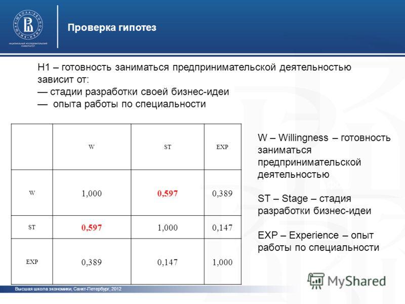 фото Проверка гипотез Высшая школа экономики, Санкт-Петербург, 2012 H1 – готовность заниматься предпринимательской деятельностью зависит от: стадии разработки своей бизнес-идеи опыта работы по специальности WSTEXP W 1,0000,5970,389 ST 0,5971,0000,147