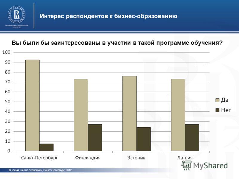фото Интерес респондентов к бизнес-образованию Высшая школа экономики, Санкт-Петербург, 2012 Вы были бы заинтересованы в участии в такой программе обучения?