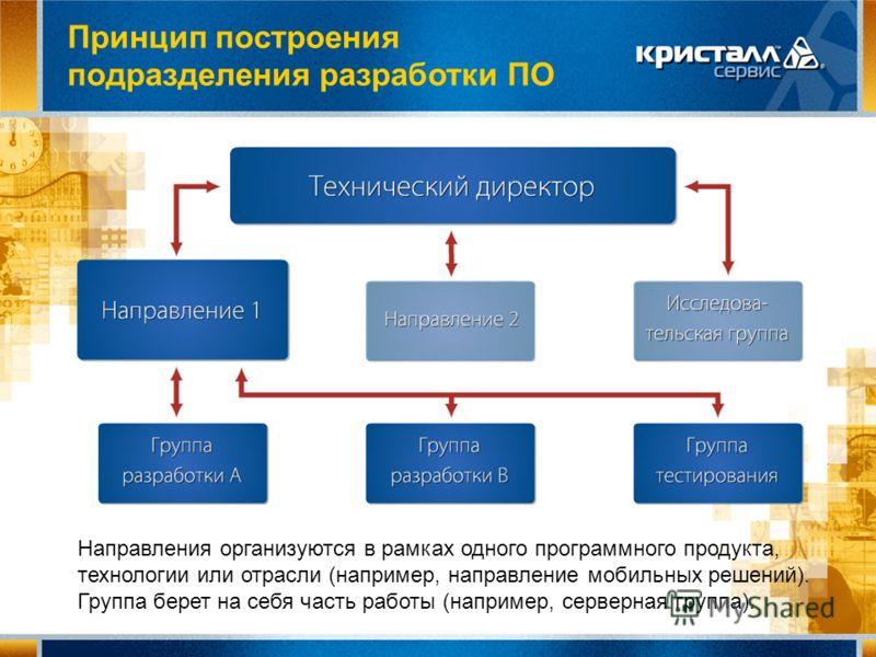 Принцип построения подразделения разработки ПО Направления организуются в рамках одного программного продукта, технологии или отрасли (например, направление мобильных решений). Группа берет на себя часть работы (например, серверная группа).