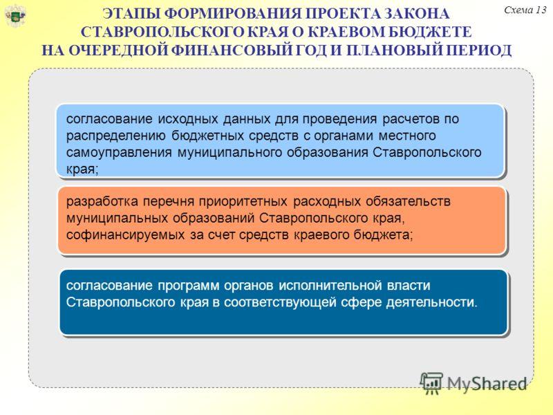 ЭТАПЫ ФОРМИРОВАНИЯ ПРОЕКТА ЗАКОНА СТАВРОПОЛЬСКОГО КРАЯ О КРАЕВОМ БЮДЖЕТЕ НА ОЧЕРЕДНОЙ ФИНАНСОВЫЙ ГОД И ПЛАНОВЫЙ ПЕРИОД Схема 13 согласование исходных данных для проведения расчетов по распределению бюджетных средств с органами местного самоуправления