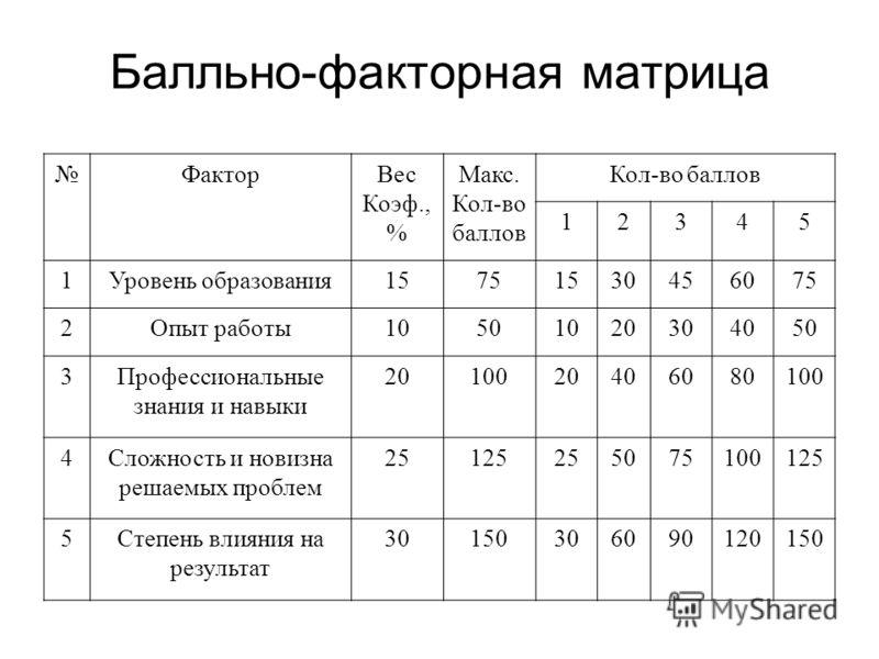 Балльно-факторная матрица ФакторВес Коэф., % Макс. Кол-во баллов Кол-во баллов 12345 1Уровень образования15751530456075 2Опыт работы10501020304050 3Профессиональные знания и навыки 2010020406080100 4Сложность и новизна решаемых проблем 25125255075100