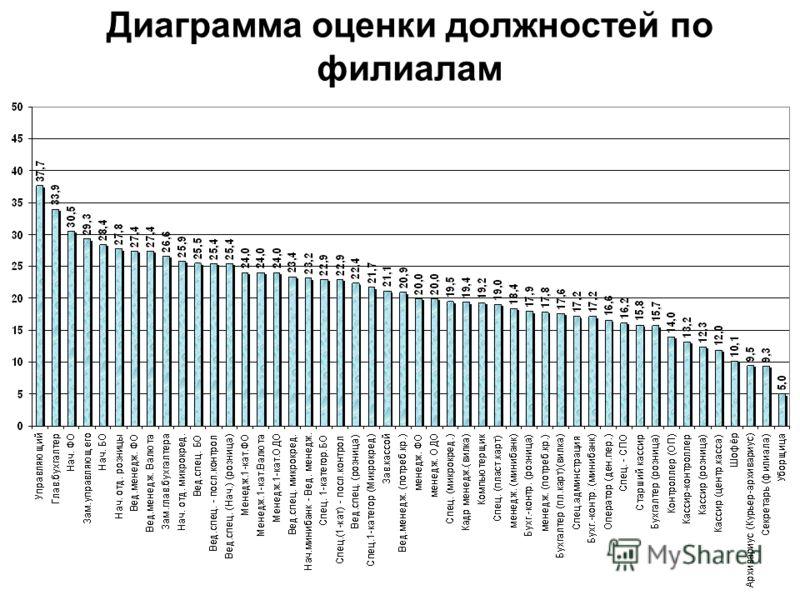 Диаграмма оценки должностей по филиалам