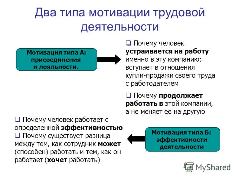 Два типа мотивации трудовой деятельности Мотивация типа А: присоединения и лояльности. Мотивация типа Б: эффективности деятельности Почему человек устраивается на работу именно в эту компанию: вступает в отношения купли-продажи своего труда с работод
