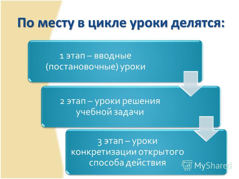По месту в цикле уроки делятся: