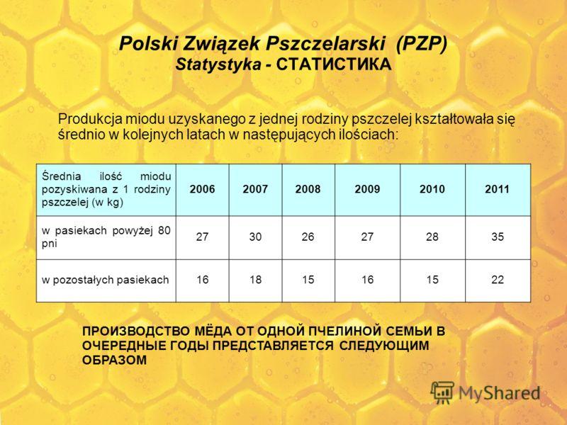 Polski Związek Pszczelarski (PZP) Statystyka - СТАТИСТИКА Produkcja miodu uzyskanego z jednej rodziny pszczelej kształtowała się średnio w kolejnych latach w następujących ilościach: Średnia ilość miodu pozyskiwana z 1 rodziny pszczelej (w kg) 200620