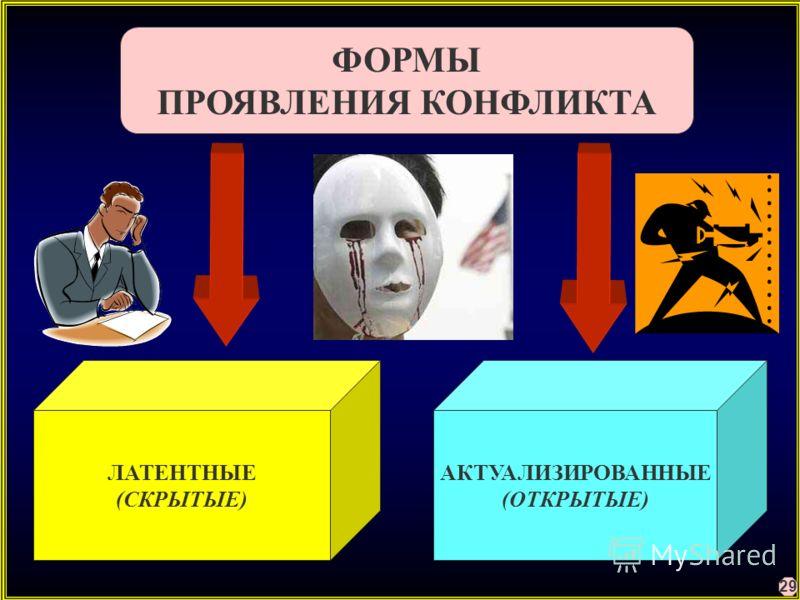 ФОРМЫ ПРОЯВЛЕНИЯ КОНФЛИКТА ЛАТЕНТНЫЕ (СКРЫТЫЕ) АКТУАЛИЗИРОВАННЫЕ (ОТКРЫТЫЕ) 29