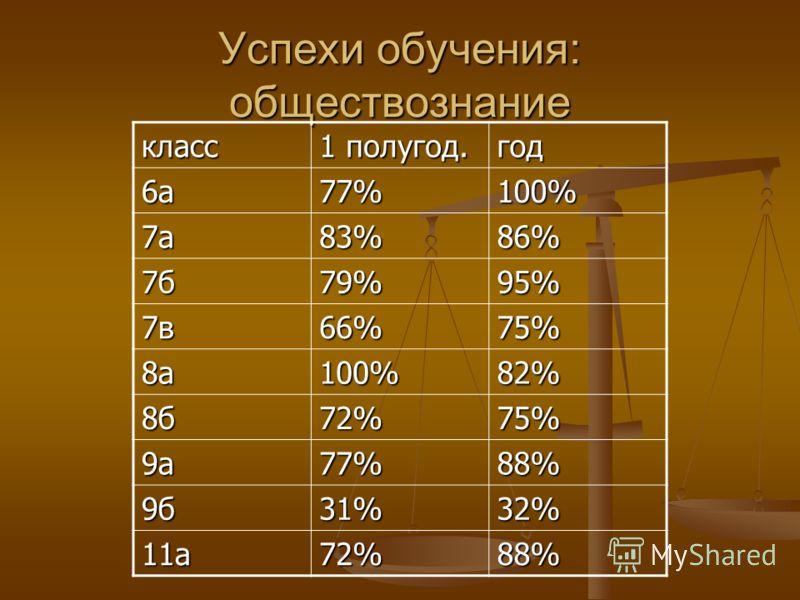 Успехи обучения: обществознание класс 1 полугод. год 6а77%100% 7а83%86% 7б79%95% 7в66%75% 8а100%82% 8б72%75% 9а77%88% 9б31%32% 11а72%88%