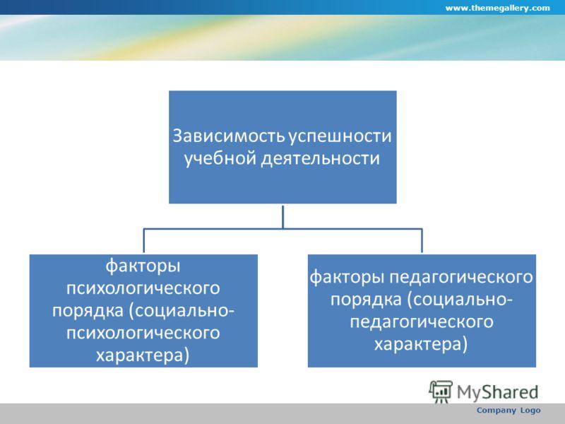 www.themegallery.com Company Logo Зависимость успешности учебной деятельности факторы психологического порядка (социально- психологического характера) факторы педагогического порядка (социально- педагогического характера)