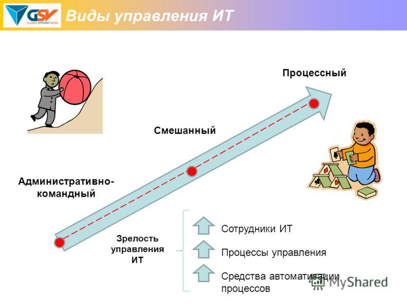 Виды управления ИТ Смешанный Административно- командный Процессный Сотрудники ИТ Процессы управления Средства автоматизации процессов Зрелость управления ИТ