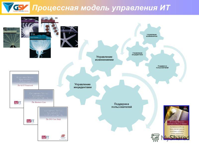 Процессная модель управления ИТ Поддержка пользователей Управление инцидентами Управление изменениями Поддержка пользователей Управление инцидентами Управление изменениями