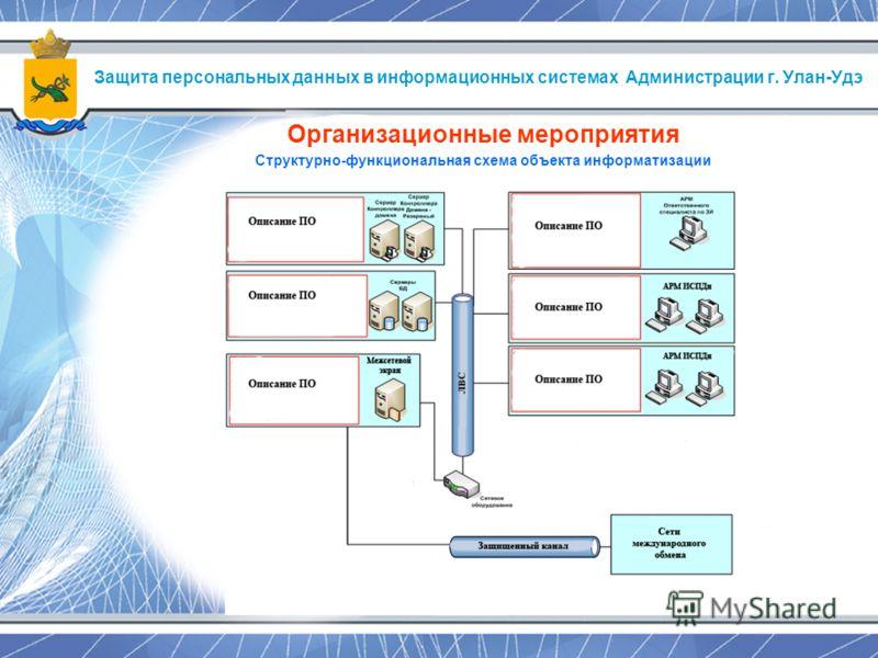 Защита персональных данных в информационных системах Администрации г. Улан-Удэ Организационные мероприятия Структурно-функциональная схема объекта информатизации