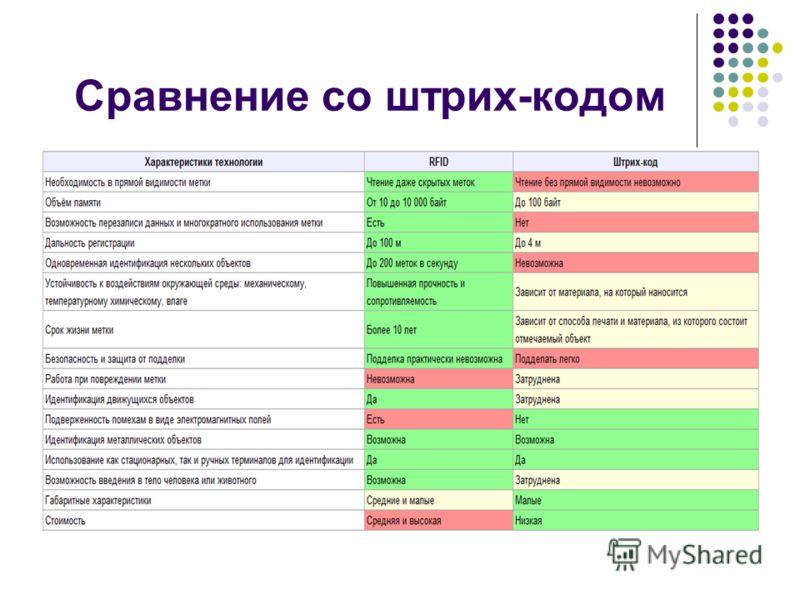 Сравнение со штрих-кодом