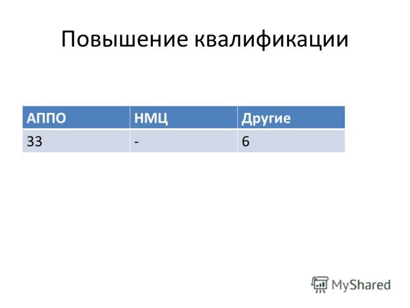 Повышение квалификации АППОНМЦДругие 33-6