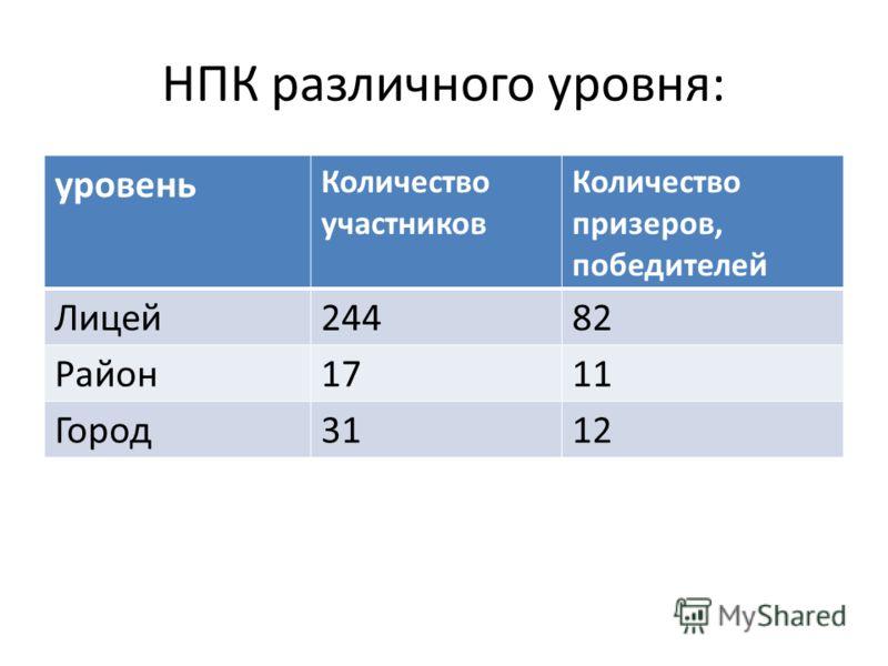 НПК различного уровня: уровень Количество участников Количество призеров, победителей Лицей24482 Район1711 Город3112