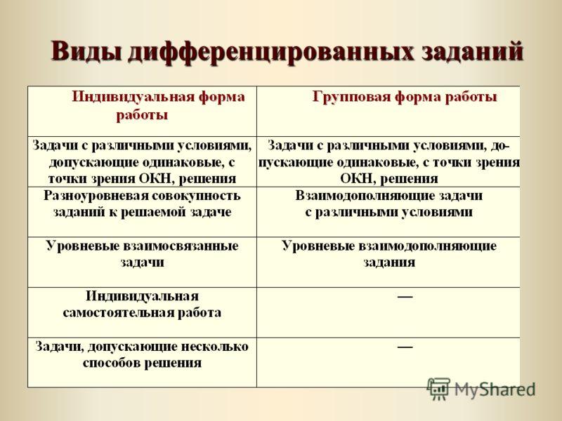 Виды дифференцированных заданий Виды дифференцированных заданий