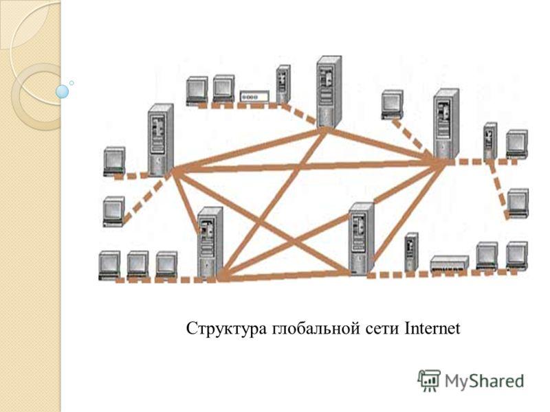 Структура глобальной сети Internet