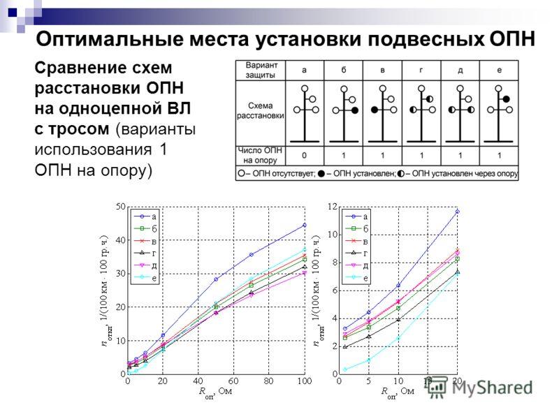 Сравнение схем расстановки ОПН на одноцепной ВЛ с тросом (варианты использования 1 ОПН на опору) Оптимальные места установки подвесных ОПН