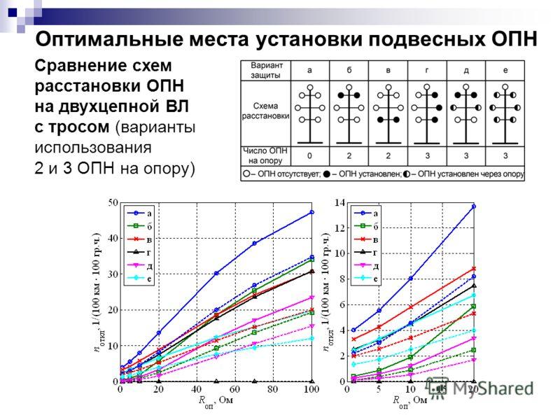 Сравнение схем расстановки ОПН на двухцепной ВЛ с тросом (варианты использования 2 и 3 ОПН на опору)