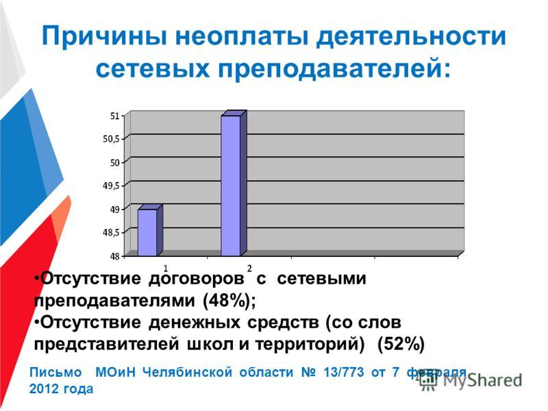 Причины неоплаты деятельности сетевых преподавателей: Отсутствие договоров с сетевыми преподавателями (48%); Отсутствие денежных средств (со слов представителей школ и территорий) (52%) Письмо МОиН Челябинской области 13/773 от 7 февраля 2012 года
