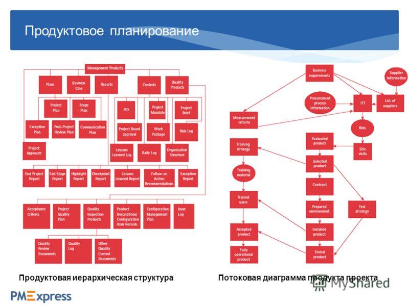Продуктовое планирование Потоковая диаграмма продукта проектаПродуктовая иерархическая структура