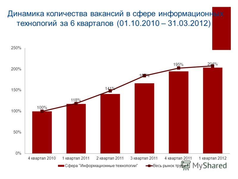 Динамика количества вакансий в сфере информационных технологий за 6 кварталов (01.10.2010 – 31.03.2012)