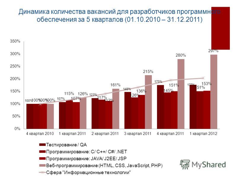 Динамика количества вакансий для разработчиков программного обеспечения за 5 кварталов (01.10.2010 – 31.12.2011)