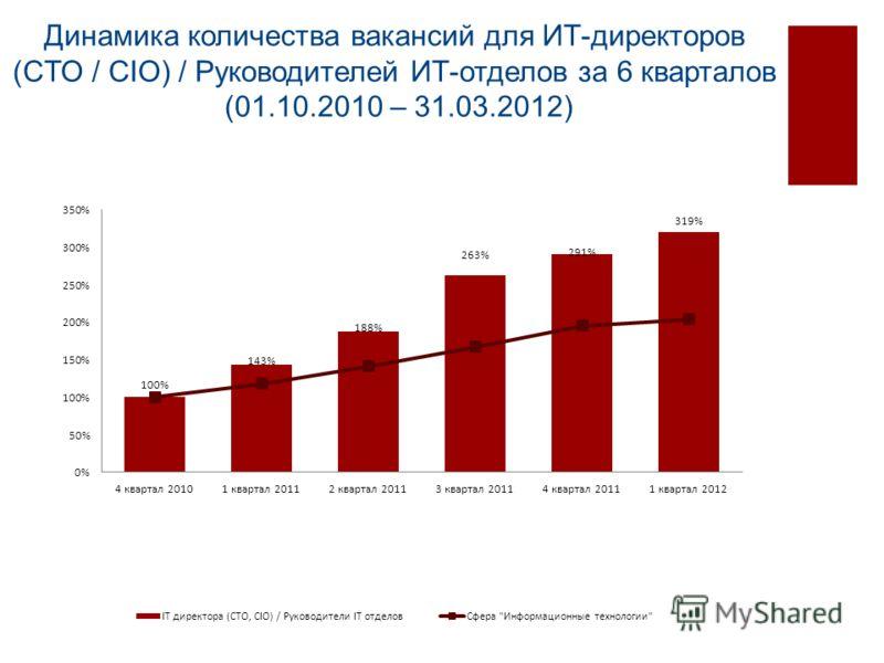 Динамика количества вакансий для ИТ-директоров (CTO / CIO) / Руководителей ИТ-отделов за 6 кварталов (01.10.2010 – 31.03.2012)