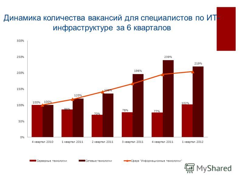 Динамика количества вакансий для специалистов по ИТ- инфраструктуре за 6 кварталов