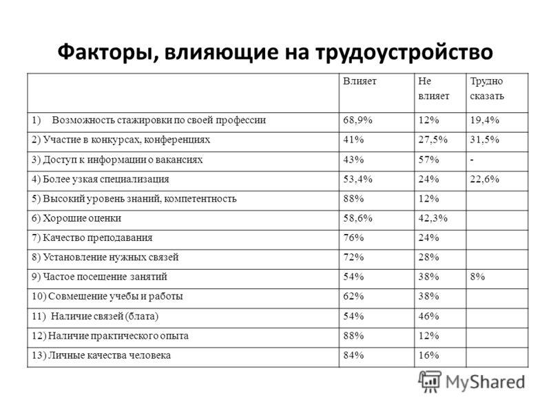 Факторы, влияющие на трудоустройство Влияет Не влияет Трудно сказать 1)Возможность стажировки по своей профессии68,9%12%19,4% 2) Участие в конкурсах, конференциях41%27,5%31,5% 3) Доступ к информации о вакансиях43%57%- 4) Более узкая специализация53,4