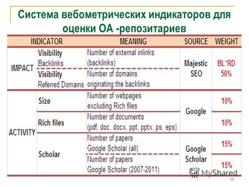 10 Система вебометрических индикаторов для оценки ОА -репозитариев