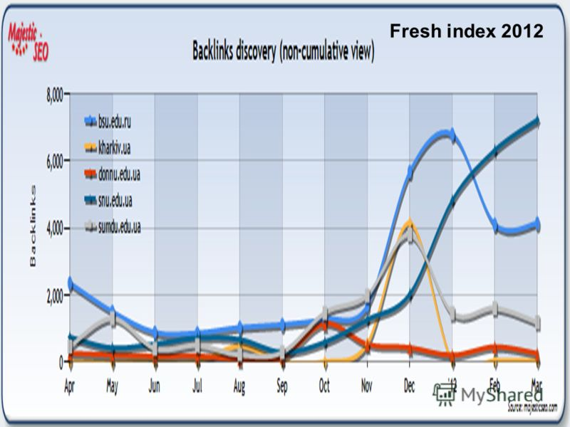 26 Fresh index 2012