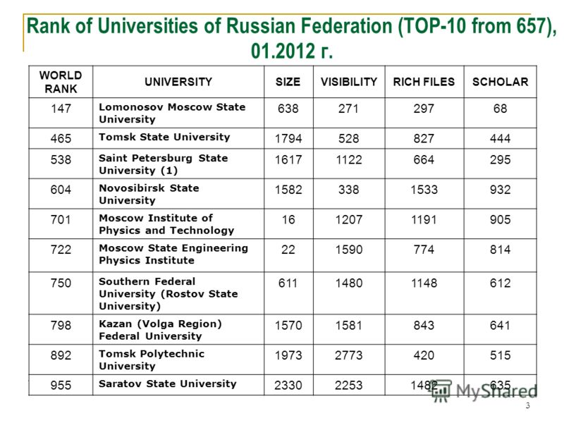 3 Rank of Universities of Russian Federation (TOP-10 from 657), 01.2012 г. WORLD RANK UNIVERSITYSIZEVISIBILITYRICH FILESSCHOLAR 147 Lomonosov Moscow State University 63827129768 465 Tomsk State University 1794528827444 538 Saint Petersburg State Univ