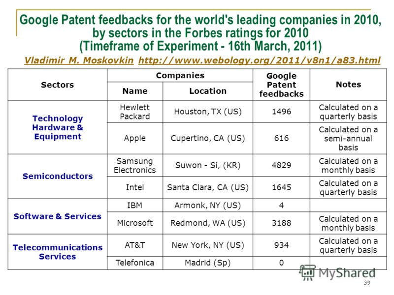 39 Google Patent feedbacks for the world's leading companies in 2010, by sectors in the Forbes ratings for 2010 (Timeframe of Experiment - 16th March, 2011) Vladimir M. Moskovkin http://www.webology.org/2011/v8n1/a83.html Vladimir M. Moskovkinhttp://