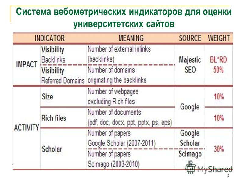 6 Система вебометрических индикаторов для оценки университетских сайтов