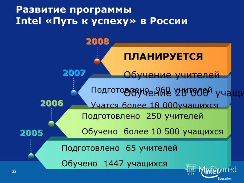 32 Развитие программы Intel «Путь к успеху» в России 2005 Подготовлено 65 учителей Обучено 1447 учащихся 2006 Подготовлено 250 учителей Обучено более 10 500 учащихся 2007 2008 ПЛАНИРУЕТСЯ Обучение учителей Обучение 20 000 учащихся Подготовлено 960 уч