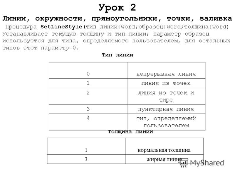 0непрерывная линия 1линия из точек 2линия из точек и тире 3пунктирная линия 4тип, определяемый пользователем 1нормальная толщина 3жирная линия Урок 2 Линии, окружности, прямоугольники, точки, заливка Процедура SetLineStyle(тип_линии:word;образец:word