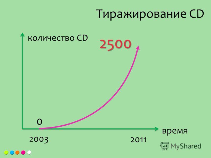 Тиражирование СD 0 2003 2011 количество CD время 2500