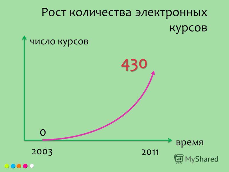 Рост количества электронных курсов 0 2003 2011 число курсов время 430
