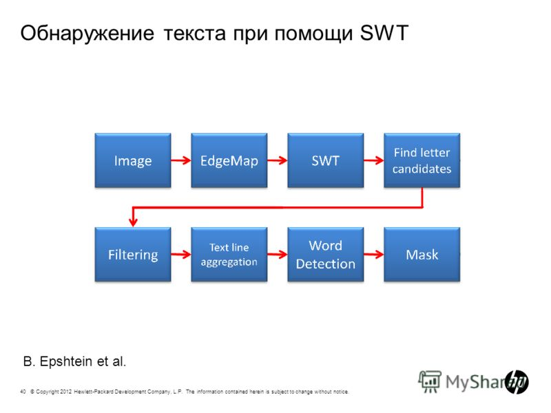 40 © Copyright 2012 Hewlett-Packard Development Company, L.P. The information contained herein is subject to change without notice. Обнаружение текста при помощи SWT B. Epshtein et al.