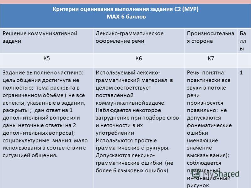 Критерии оценивания выполнения задания С2 (МУР) MAX-6 баллов Решение коммуникативной задачи Лексико-грамматическое оформление речи Произносительна я сторона Ба лл ы К5К6К7 Задание выполнено частично: цель общения достигнута не полностью; тема раскрыт